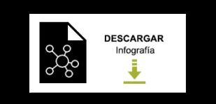 Descargar Infografía: Conceptualizando tu app mediante Design Thinking