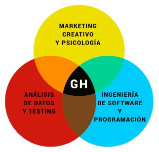 infografia_growth_hacking_definición